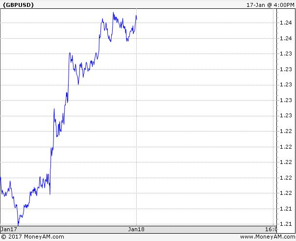 Pound v dollar graph 1 day