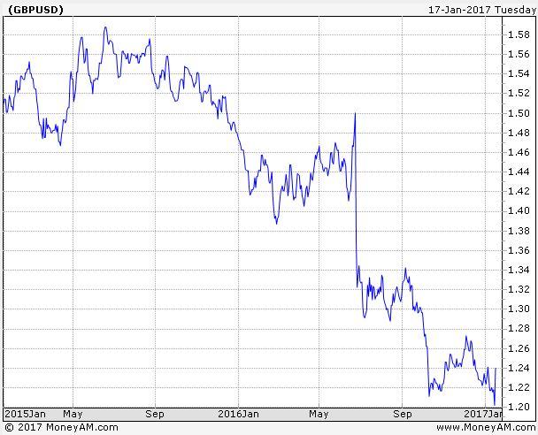 Pound v dollar graph 1 year